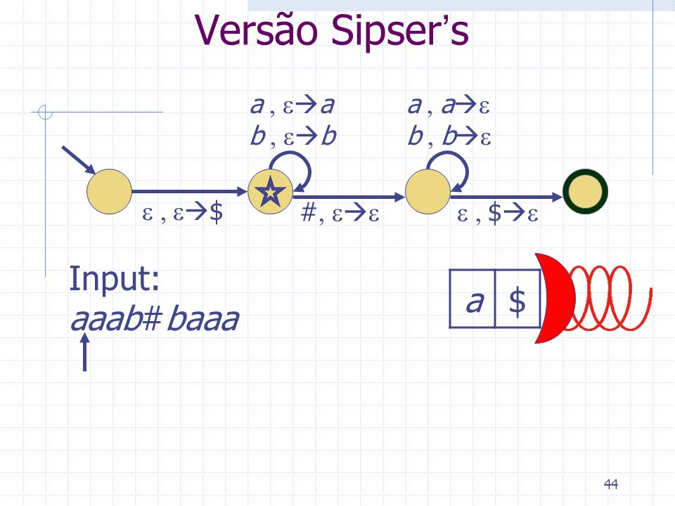 Versão Sipser's Input: aaab#baaa a $ a , ea b , eb a , ae b , be