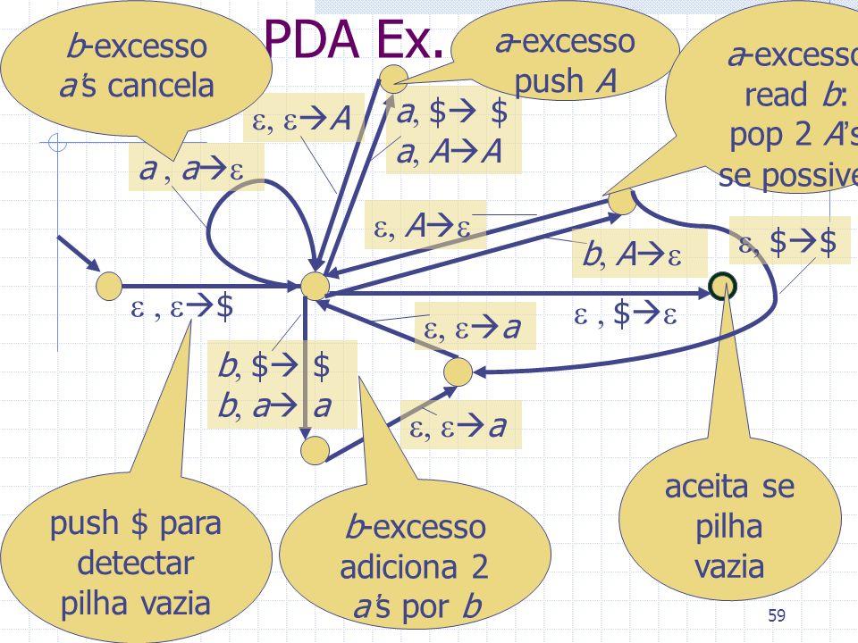 PDA Ex. b-excesso a's cancela a-excesso push A a-excesso read b: