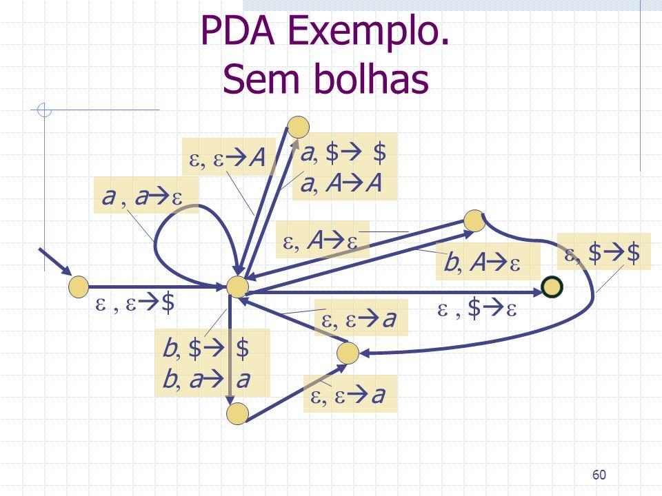 PDA Exemplo. Sem bolhas a, $ $ e, eA a, AA a , ae e, Ae e, $$