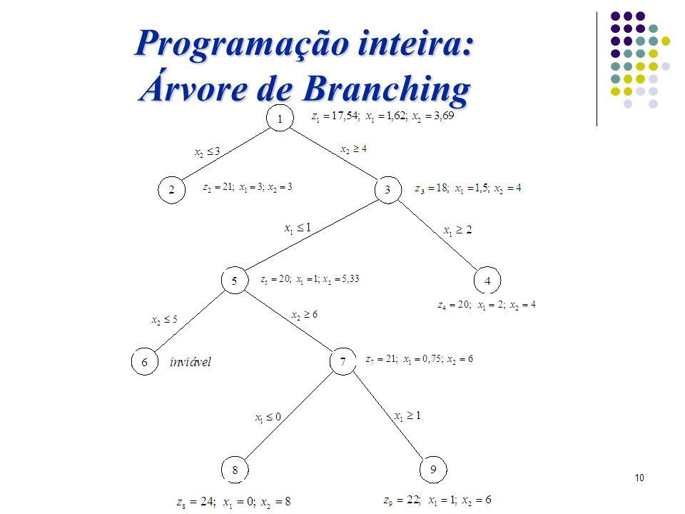 Programação inteira: Árvore de Branching