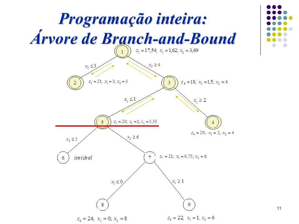 Árvore de Branch-and-Bound