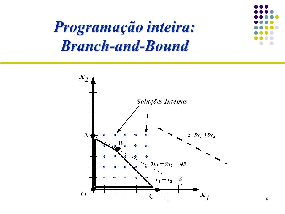 Programação inteira: Branch-and-Bound