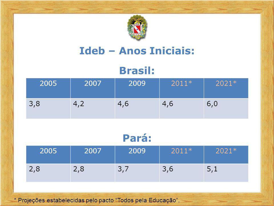 Ideb – Anos Iniciais: Brasil: Pará: