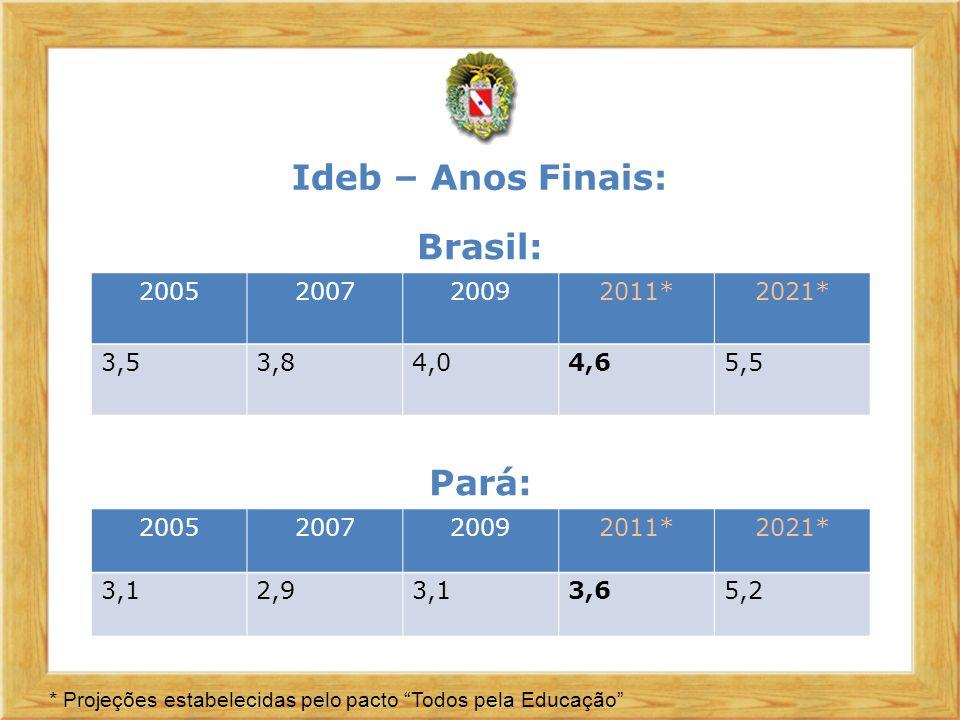 Ideb – Anos Finais: Brasil: Pará: