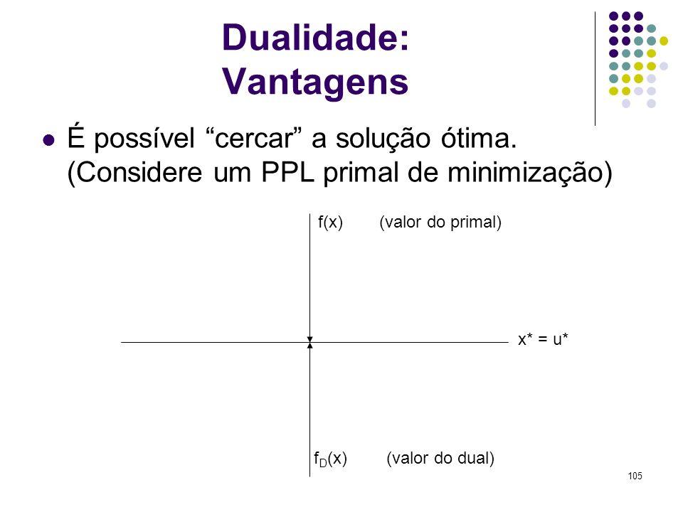 Dualidade: Vantagens É possível cercar a solução ótima. (Considere um PPL primal de minimização) f(x)