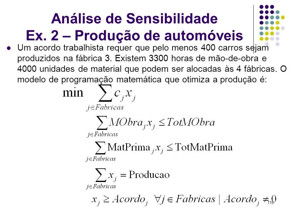 Análise de Sensibilidade Ex. 2 – Produção de automóveis