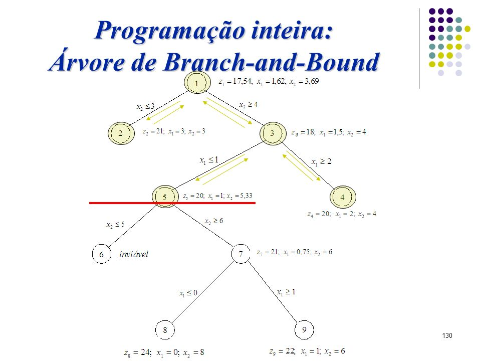 Árvore de Branch-and-Bound