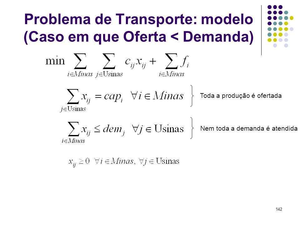 Problema de Transporte: modelo (Caso em que Oferta < Demanda)