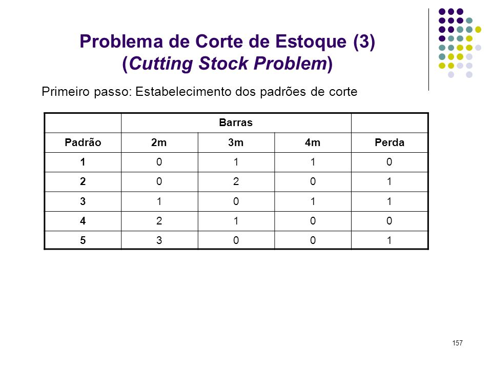 Problema de Corte de Estoque (3) (Cutting Stock Problem)