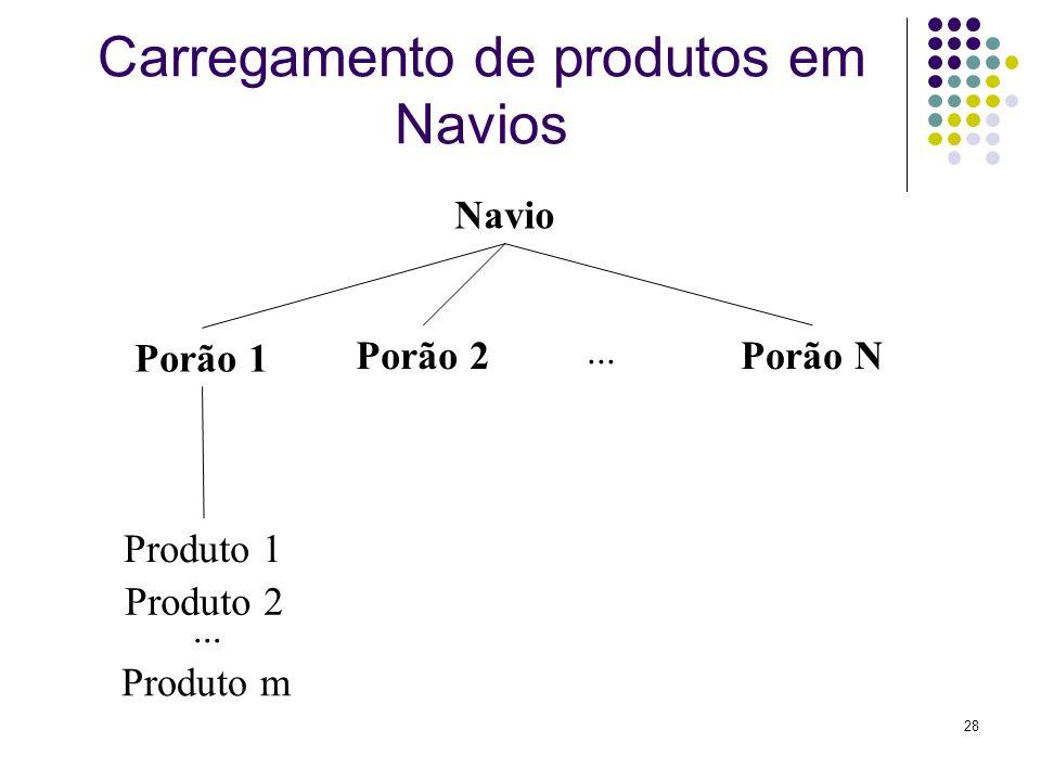 Carregamento de produtos em Navios