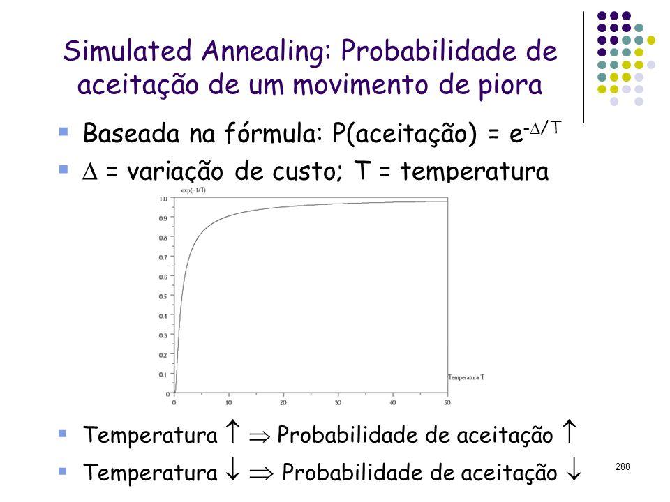 Simulated Annealing: Probabilidade de aceitação de um movimento de piora