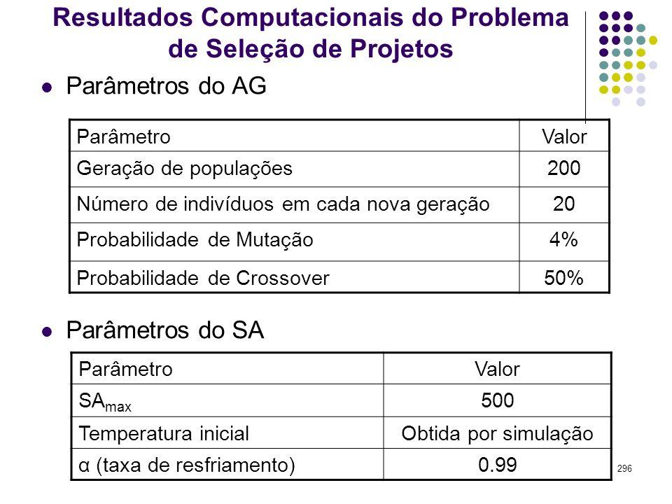 Resultados Computacionais do Problema de Seleção de Projetos