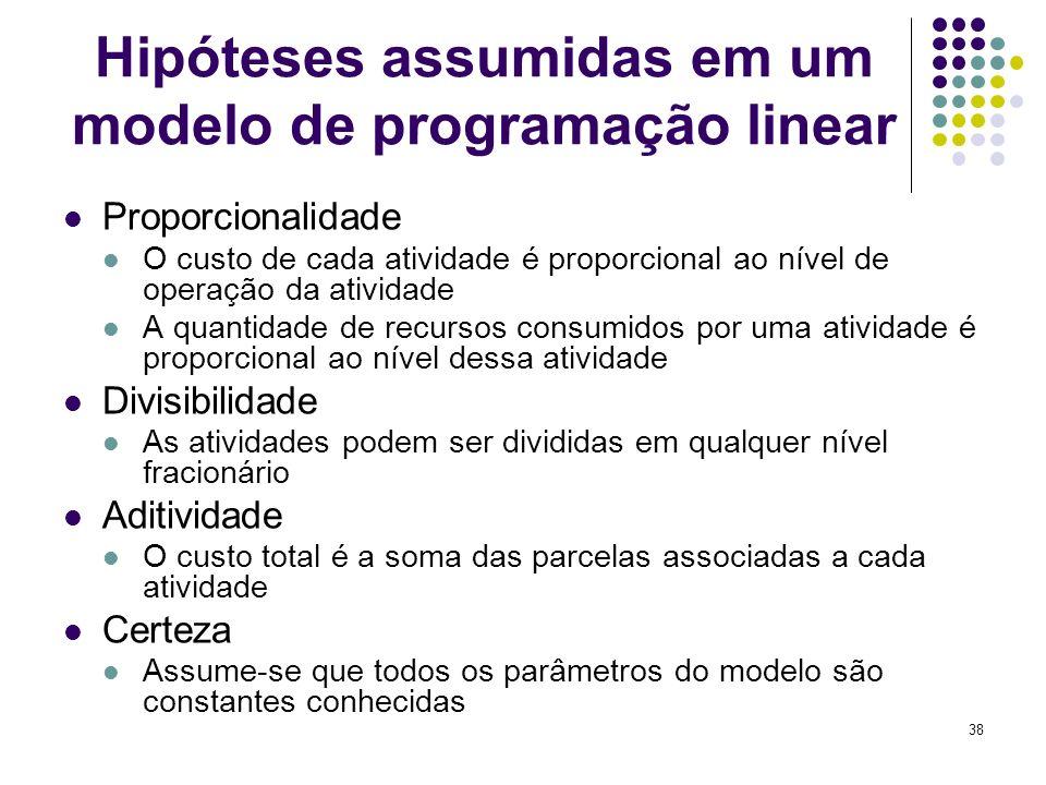 Hipóteses assumidas em um modelo de programação linear