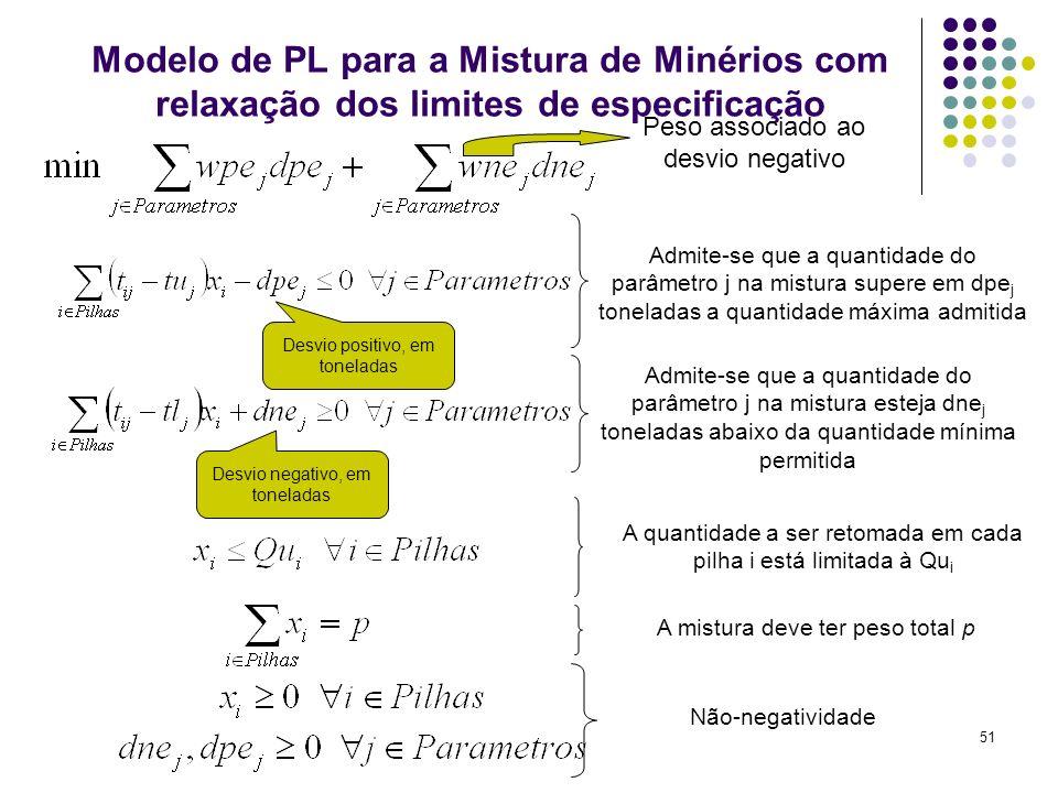 Modelo de PL para a Mistura de Minérios com relaxação dos limites de especificação