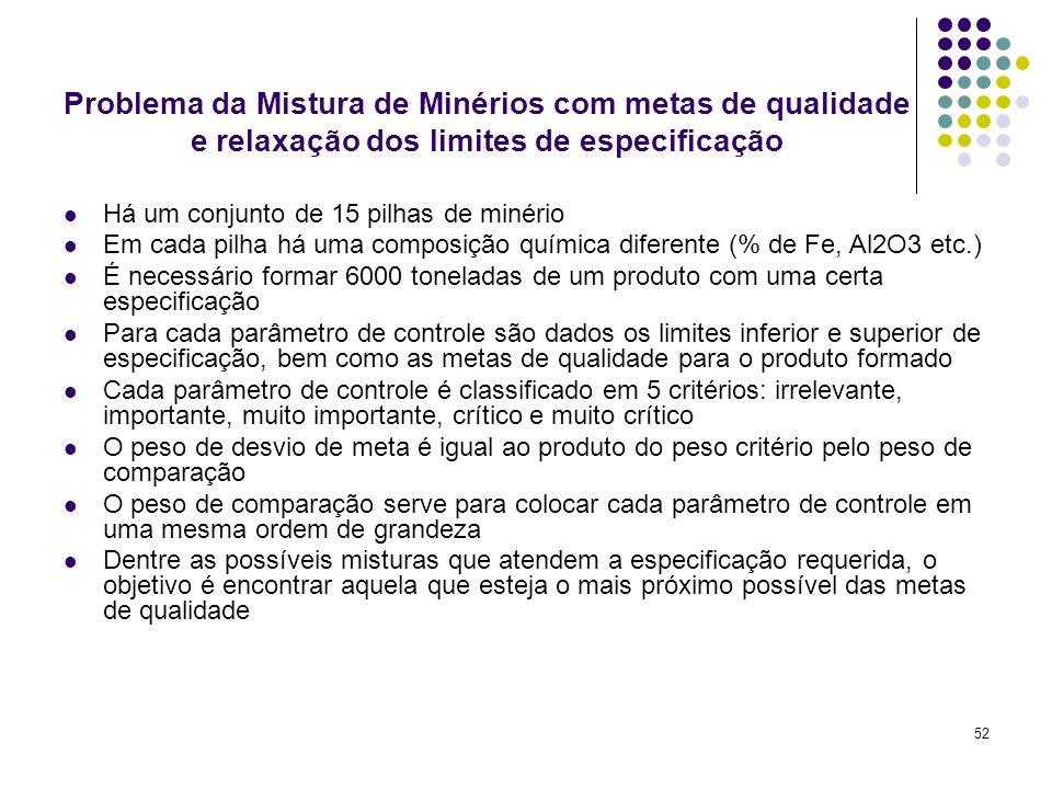 Problema da Mistura de Minérios com metas de qualidade e relaxação dos limites de especificação