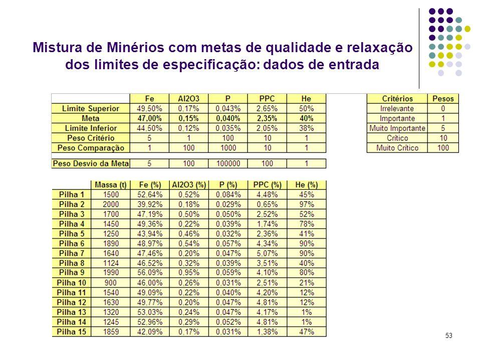 Mistura de Minérios com metas de qualidade e relaxação dos limites de especificação: dados de entrada
