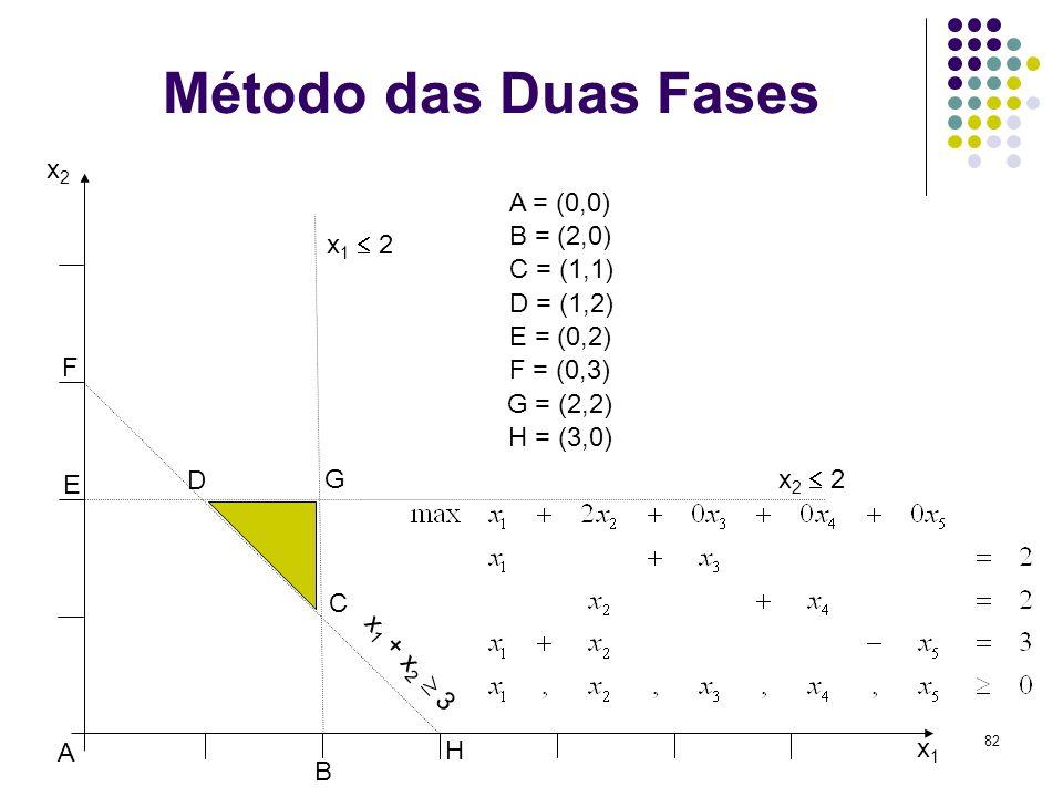 Método das Duas Fases x2 A = (0,0) B = (2,0) x1  2 C = (1,1)
