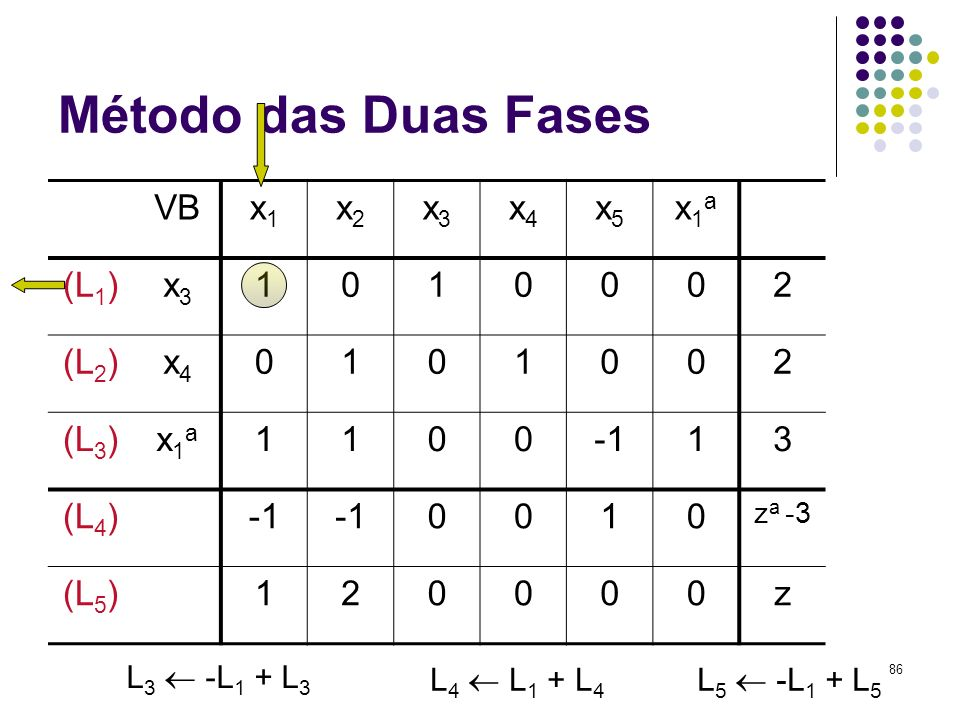 Método das Duas Fases VB x1 x2 x3 x4 x5 x1a (L1) 1 2 (L2) (L3) -1 3