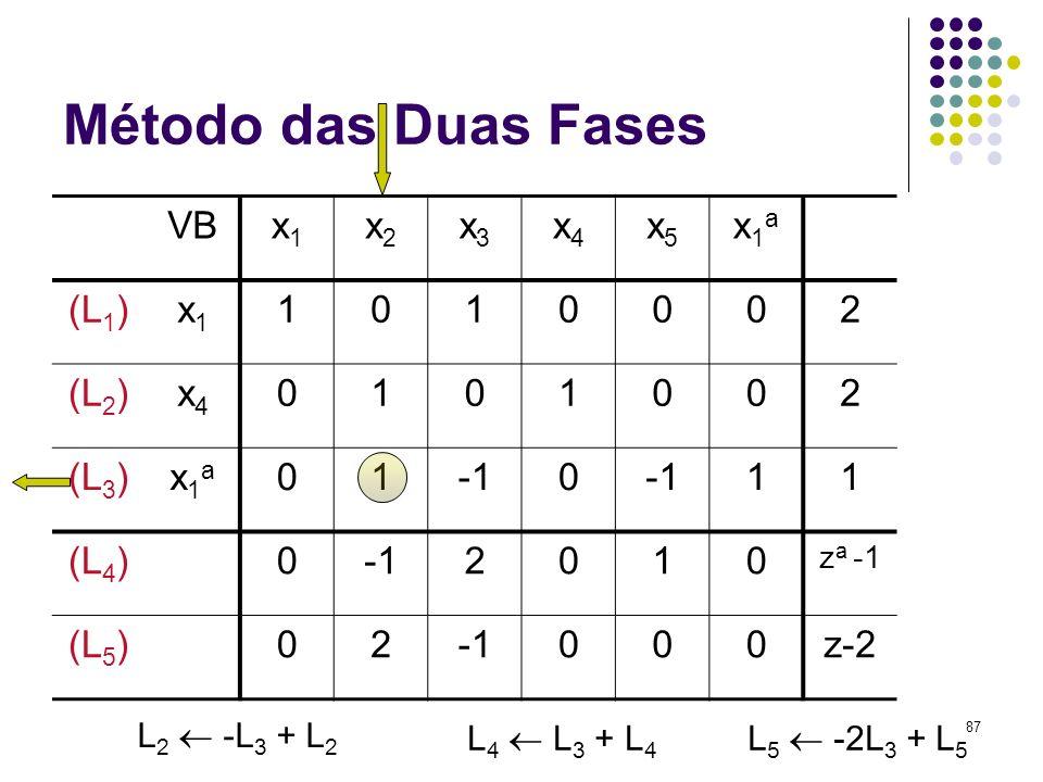 Método das Duas Fases VB x1 x2 x3 x4 x5 x1a (L1) 1 2 (L2) (L3) -1 (L4)