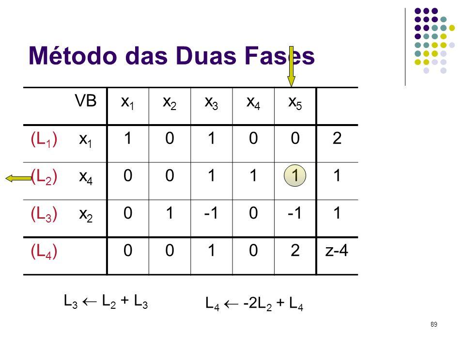 Método das Duas Fases VB x1 x2 x3 x4 x5 (L1) 1 2 (L2) (L3) -1 (L4) z-4