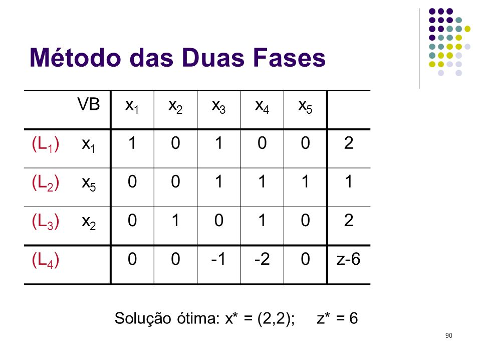 Solução ótima: x* = (2,2); z* = 6