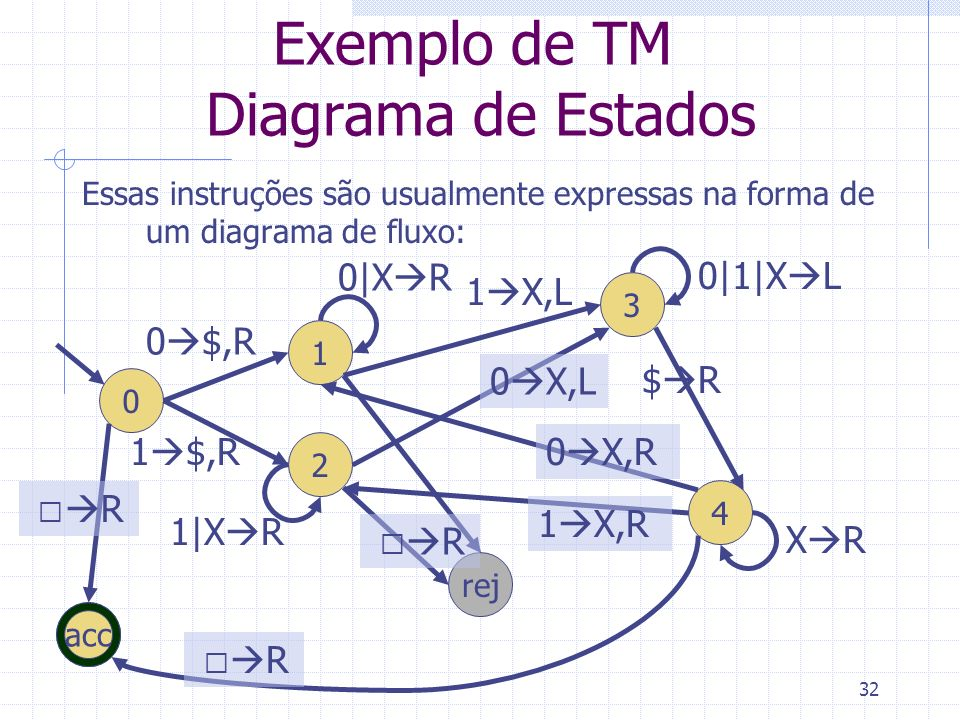 Exemplo de TM Diagrama de Estados