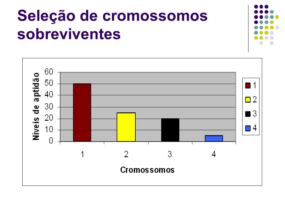 Seleção de cromossomos sobreviventes