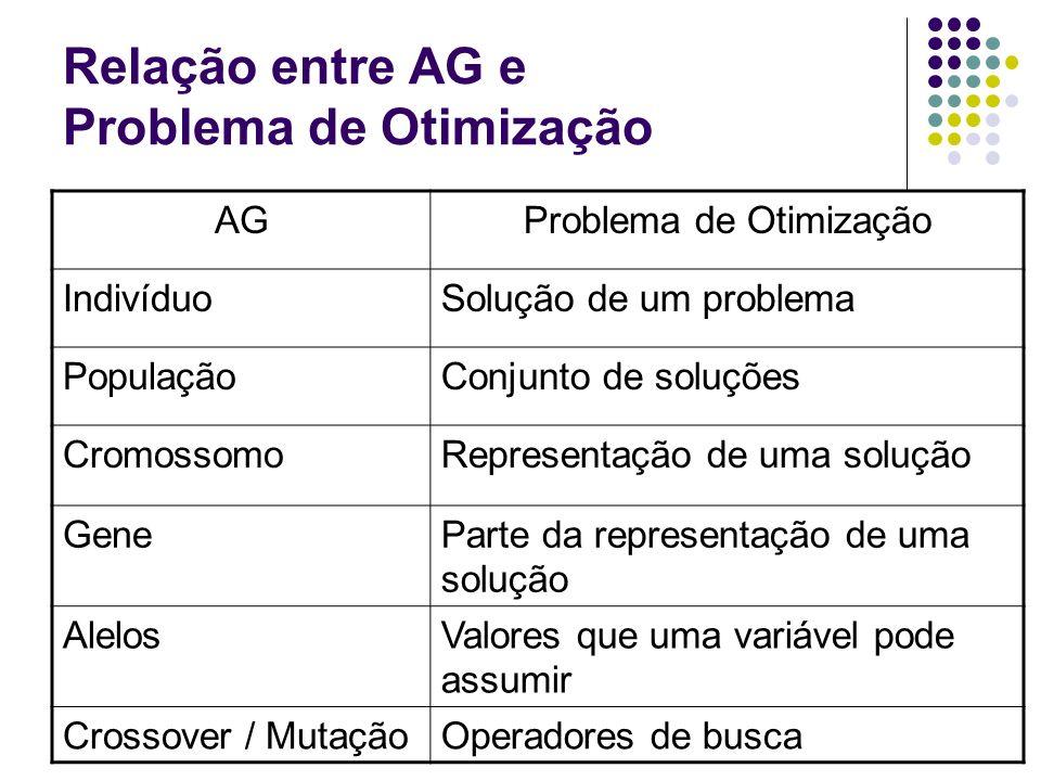 Relação entre AG e Problema de Otimização