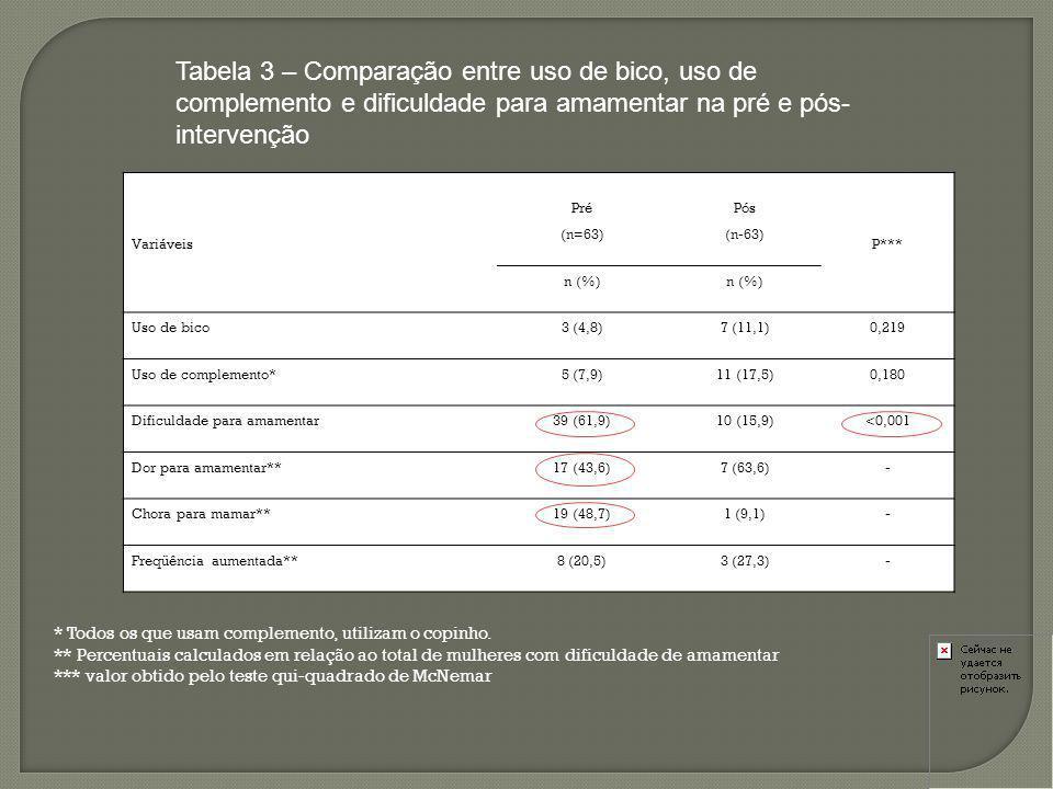 Tabela 3 – Comparação entre uso de bico, uso de complemento e dificuldade para amamentar na pré e pós-intervenção