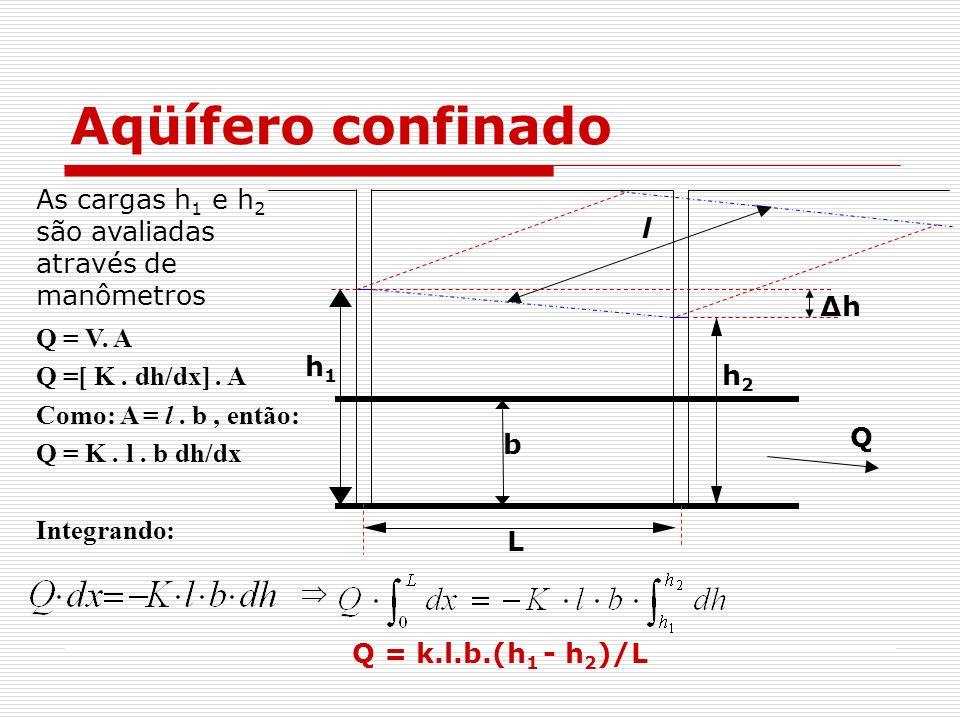 Aqüífero confinado As cargas h1 e h2 são avaliadas através de manômetros. l. Q. h1. h2. L. Δh.