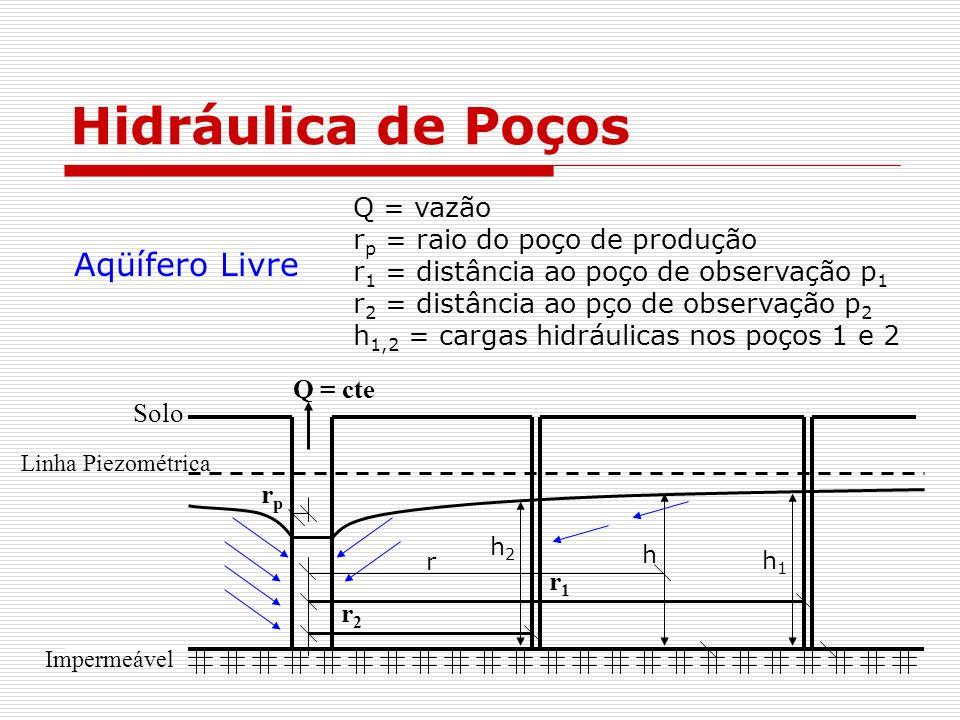 Hidráulica de Poços Aqüífero Livre Q = vazão