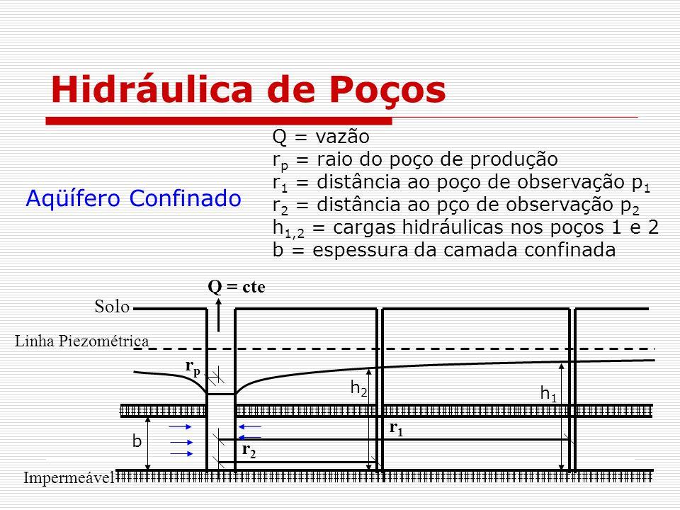 Hidráulica de Poços Aqüífero Confinado Q = vazão
