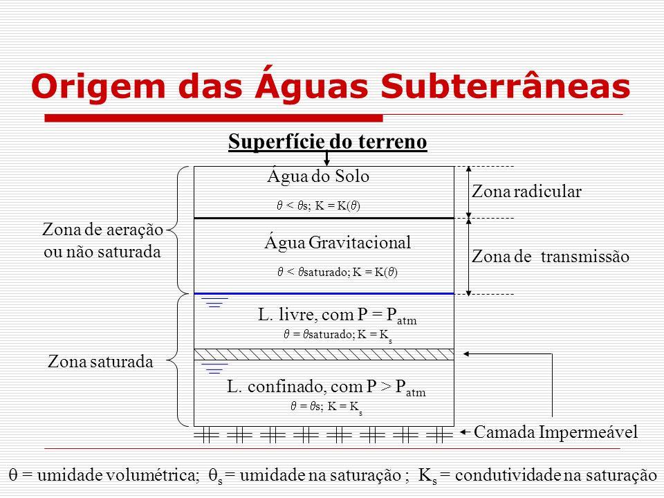 Origem das Águas Subterrâneas