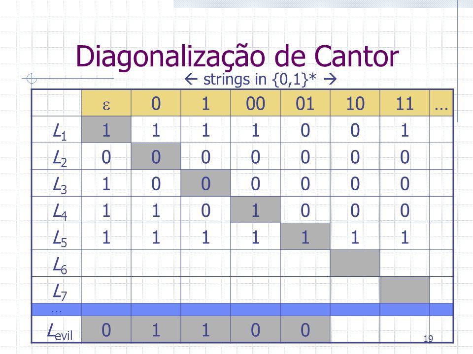 Diagonalização de Cantor