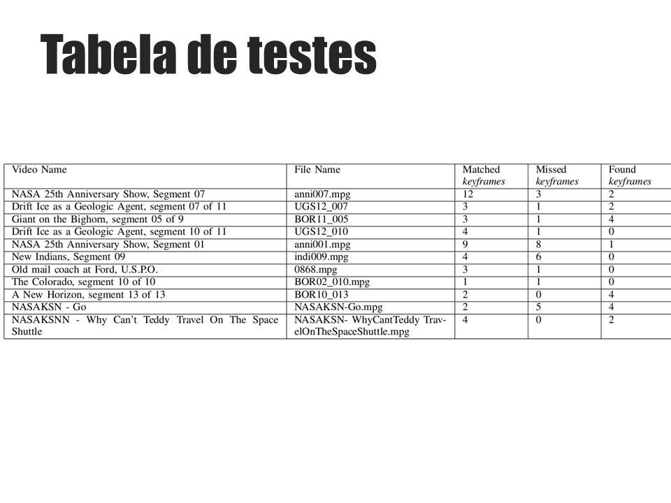 Tabela de testes