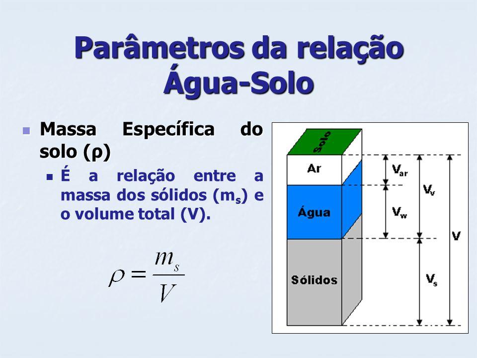 Parâmetros da relação Água-Solo