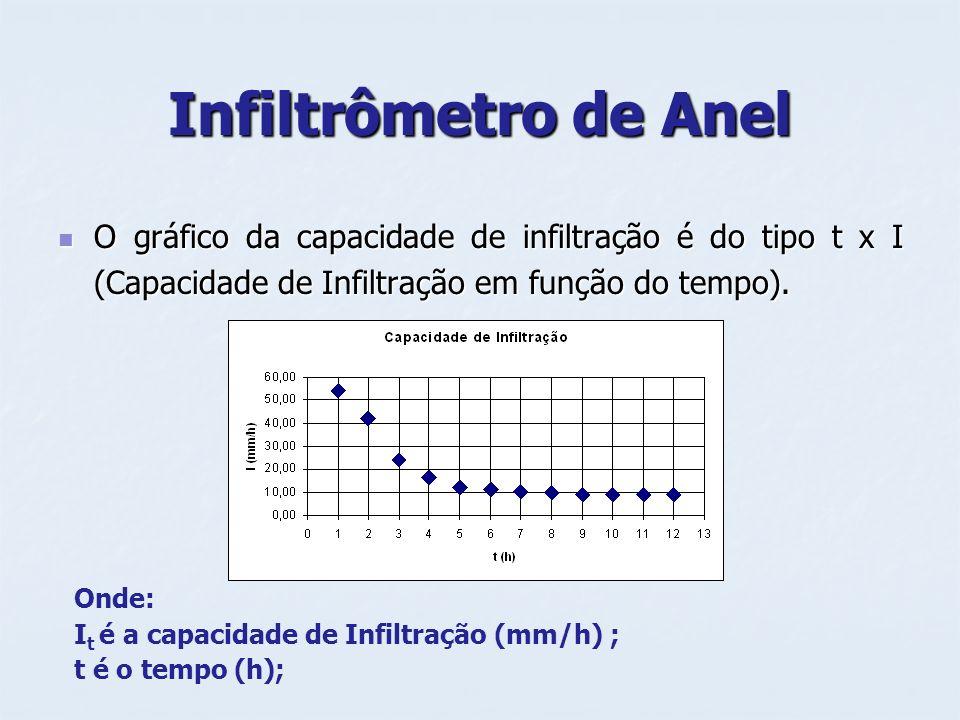 Infiltrômetro de AnelO gráfico da capacidade de infiltração é do tipo t x I (Capacidade de Infiltração em função do tempo).