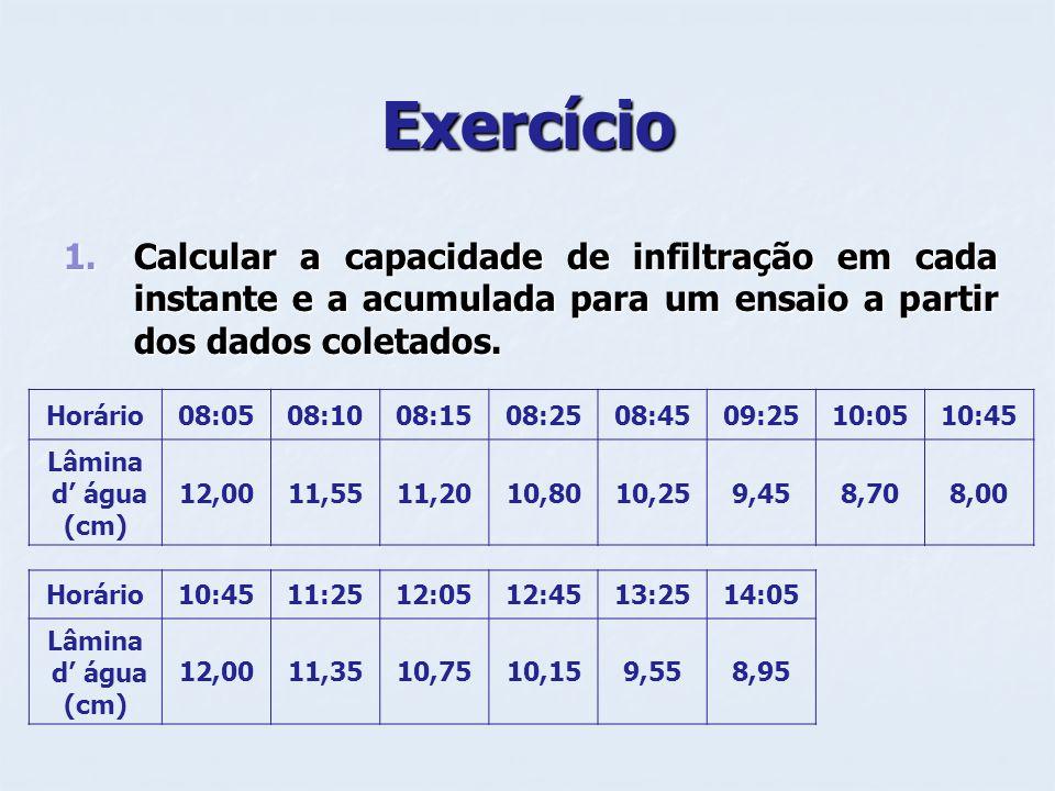 Exercício Calcular a capacidade de infiltração em cada instante e a acumulada para um ensaio a partir dos dados coletados.