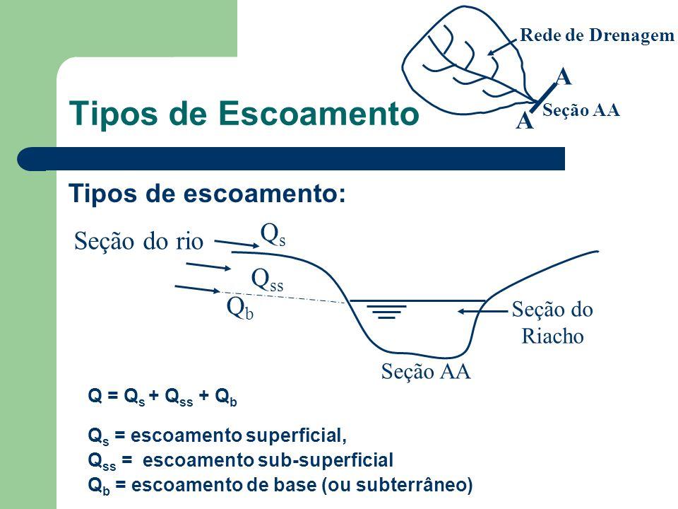 Tipos de Escoamento A Tipos de escoamento: Qs Seção do rio Qss Qb