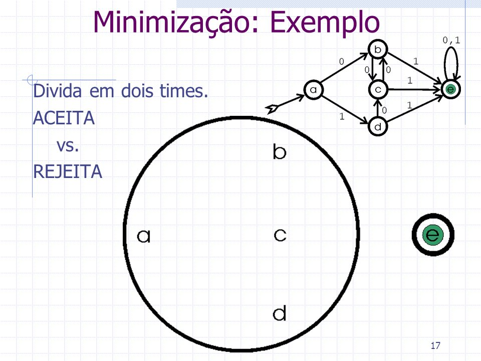 Minimização: Exemplo Divida em dois times. ACEITA vs. REJEITA
