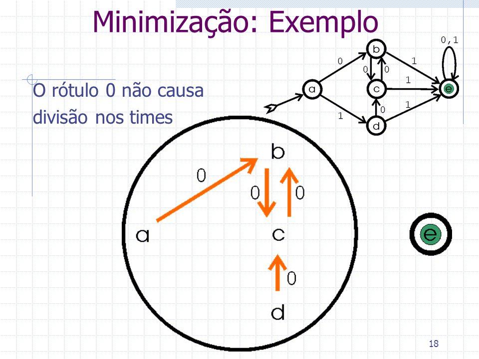 Minimização: Exemplo O rótulo 0 não causa divisão nos times