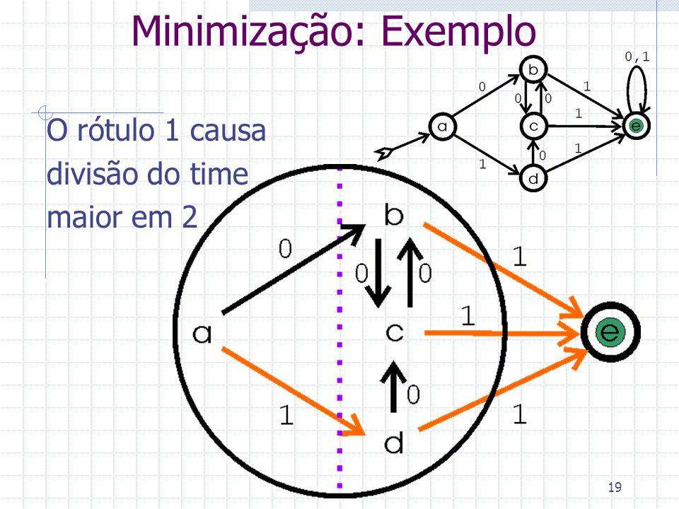 Minimização: Exemplo O rótulo 1 causa divisão do time maior em 2