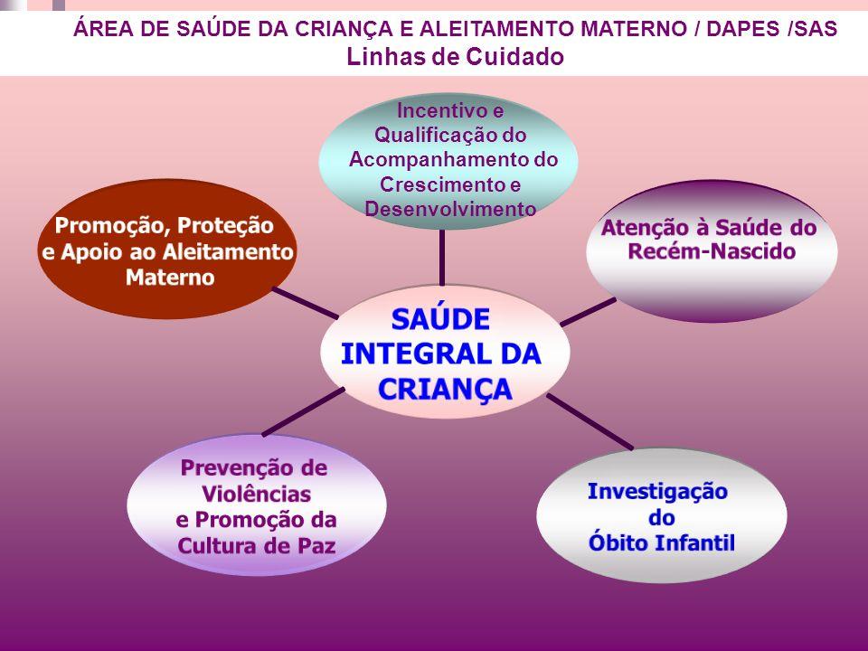 ÁREA DE SAÚDE DA CRIANÇA E ALEITAMENTO MATERNO / DAPES /SAS
