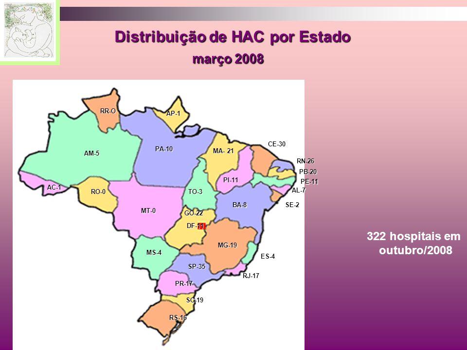 Distribuição de HAC por Estado