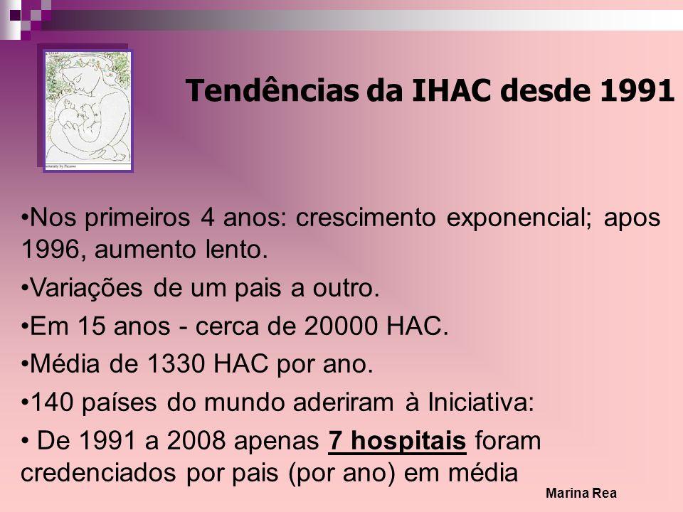 Tendências da IHAC desde 1991