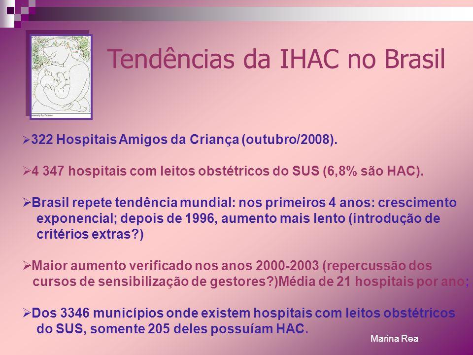 Tendências da IHAC no Brasil