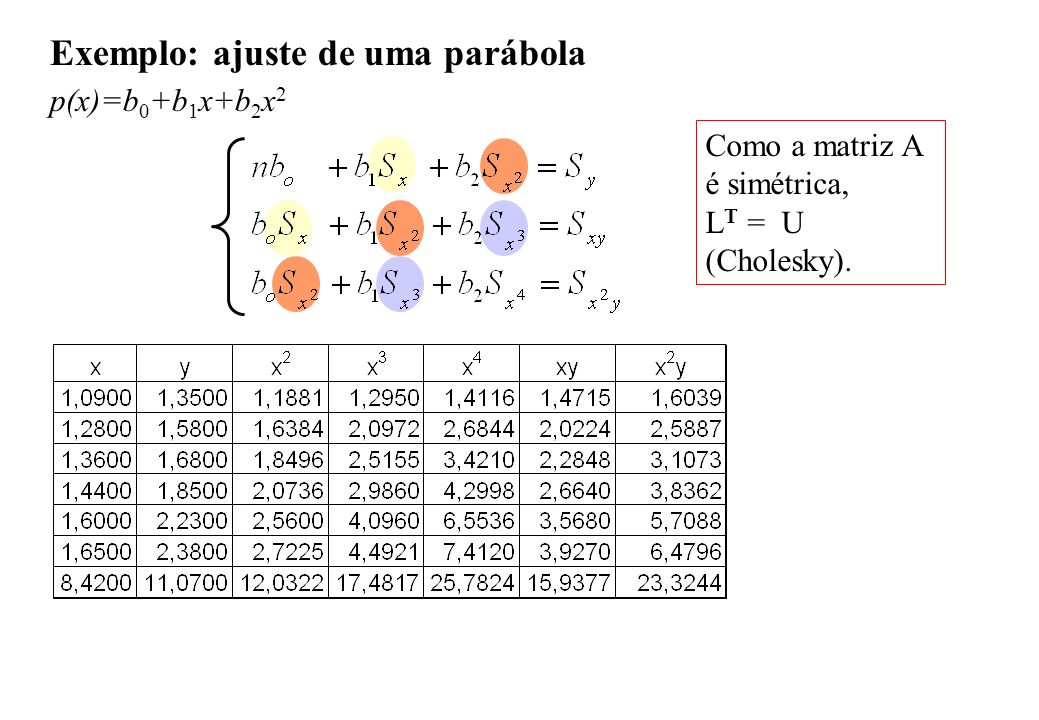 Exemplo: ajuste de uma parábola