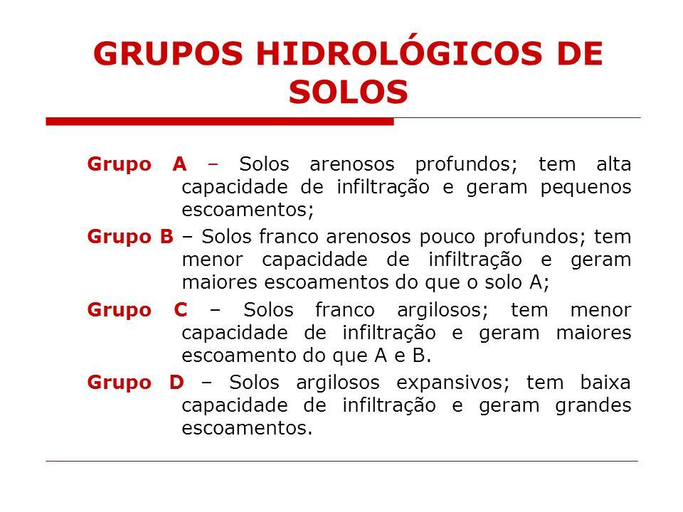GRUPOS HIDROLÓGICOS DE SOLOS
