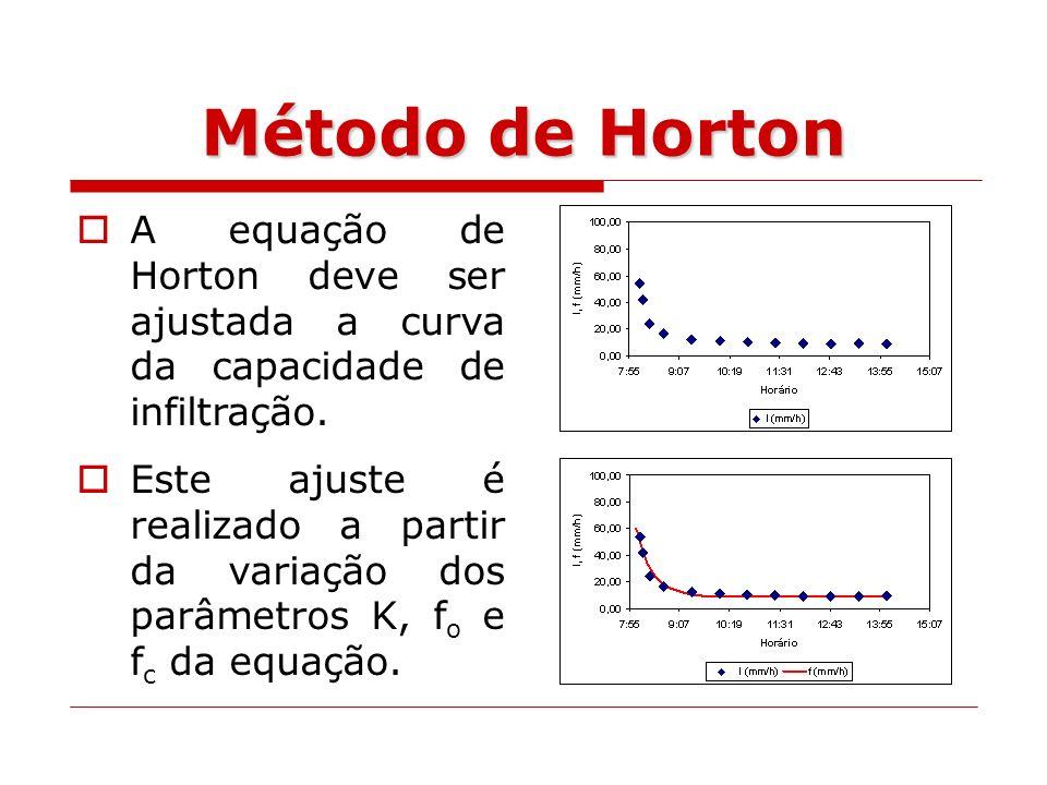 Método de Horton A equação de Horton deve ser ajustada a curva da capacidade de infiltração.