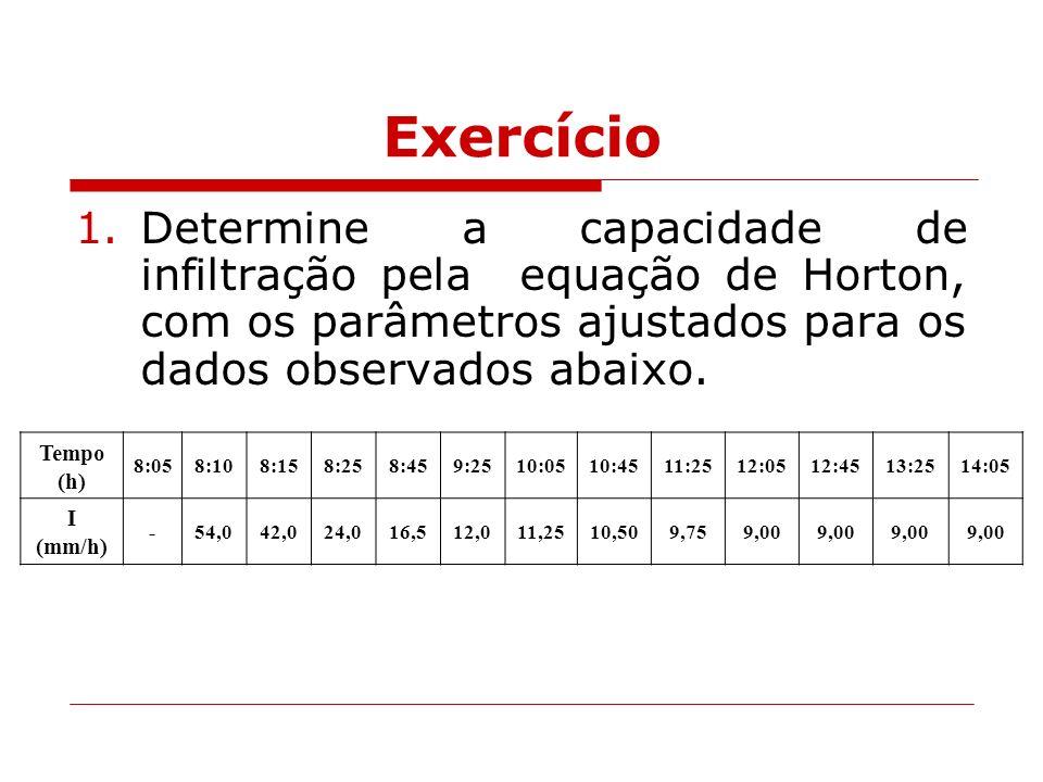 Exercício Determine a capacidade de infiltração pela equação de Horton, com os parâmetros ajustados para os dados observados abaixo.